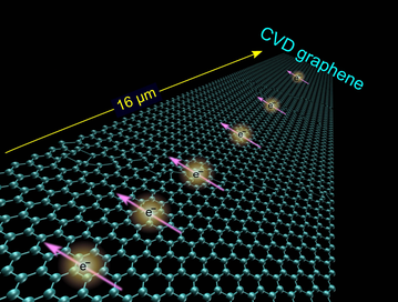 Spin transport in CVD graphene. In graphene, electrons keep their magnetization, their spin (the pink arrows in the picture) much longer than they do in ordinary conductors such as copper and aluminum. This characteristic of graphene may enable spintronics to become a complement to traditional electronics, which only utilizes one of the electron's degrees of freedom, namely their charge. Illustration: M Venkata Kamalakar et al, Nature Communications